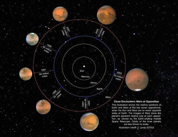 Relative Positions and Sizes for 1995-2007 Mars ...