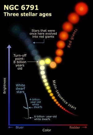 NGC 6791: three stellar ages illustration | ESAHubble