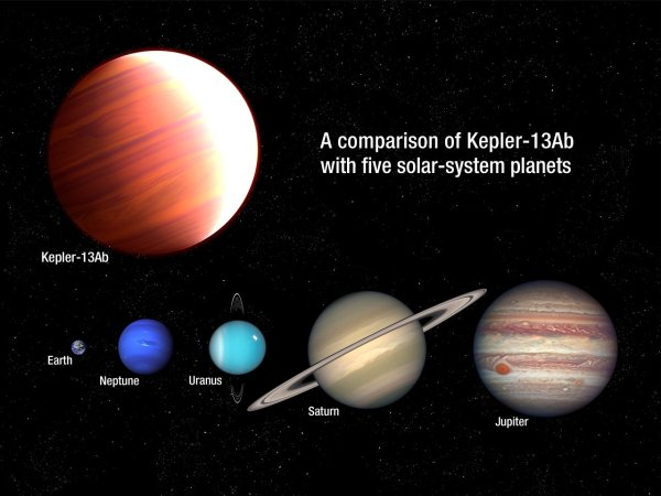 Comparison of Kepler-13Ab with five planets from our Solar ...