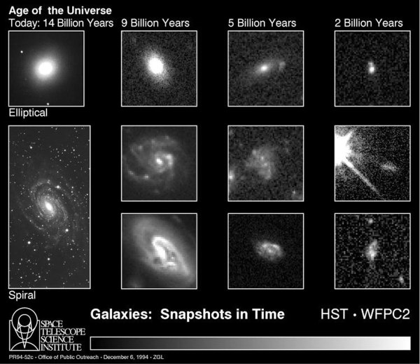 Galaxies: snapshots in time | ESA/Hubble