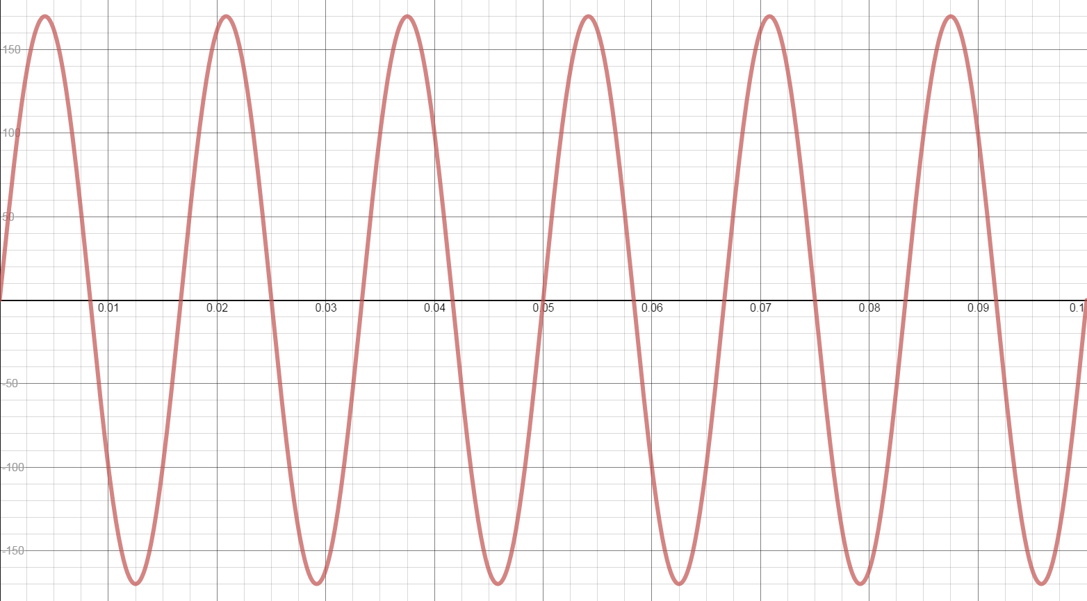 What Is The General Equation Of A Sine Function With An