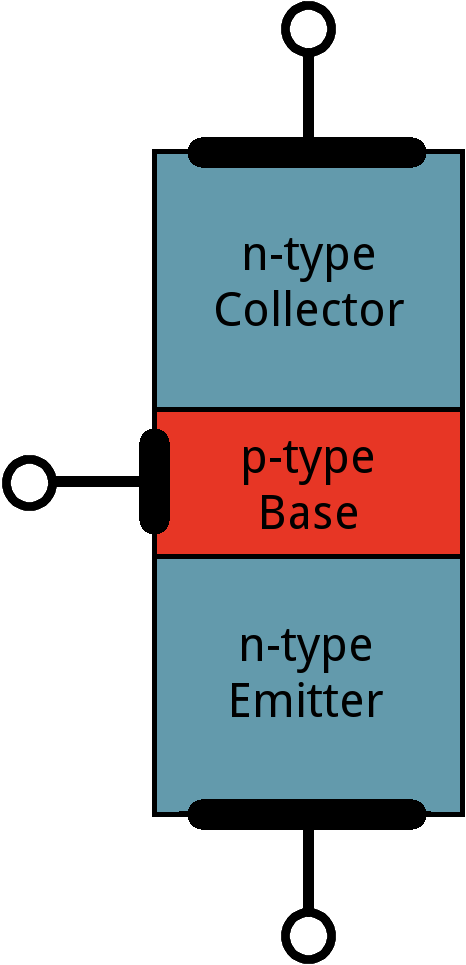 Image of an n-p-n transistor, with n-type collector and emitter, and p-type base.
