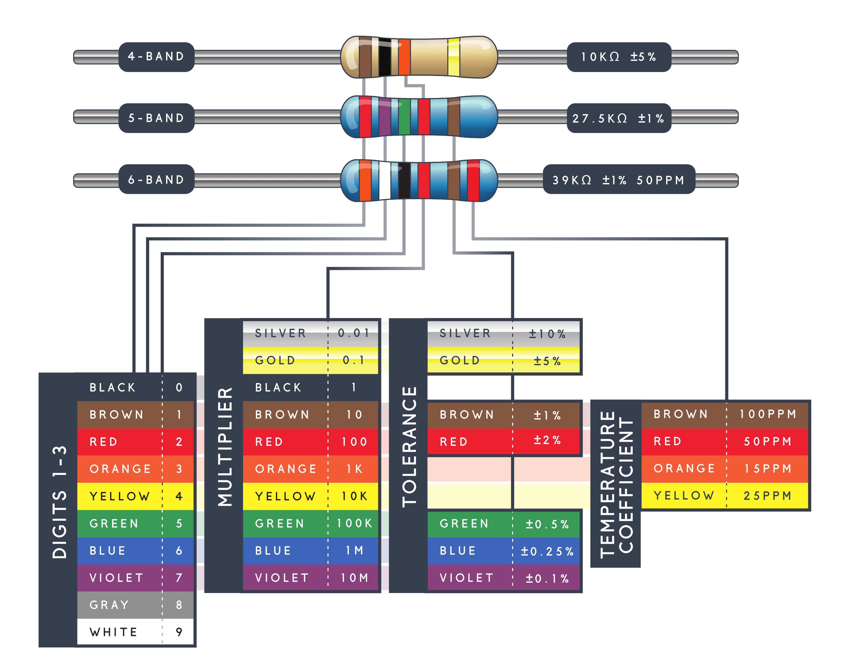 10 Ohm 1 Watt Resistor Color Code