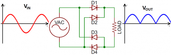 Full-wave bridge rectifier in/out waveforms and circuit