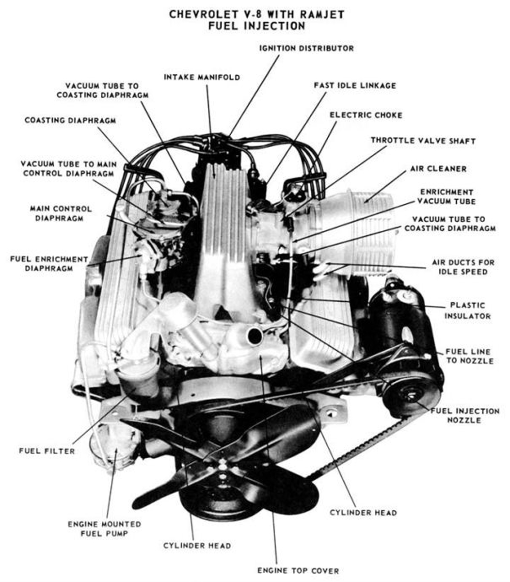 Throwback Thursday Chevrolet S Ramjet Fuel Injection