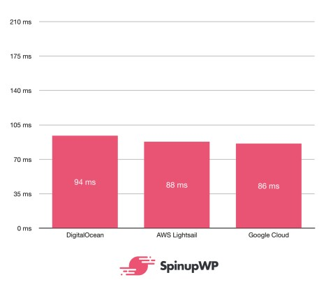 benchmarks cached - مقارنة بين أشهر مزودي الخدمات السحابية Google و Amazon وDigitalOcean