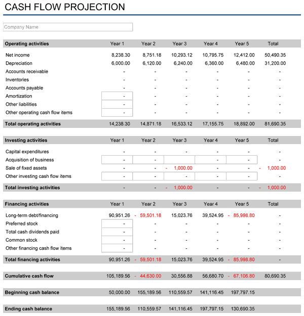 Just use these templates to make your plan safer and robust. 5 Year Financial Plan Free Template For Excel