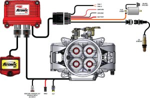 SEMA 2011: MSD's Atomic EFI Changes the Carbureted World  StangTV