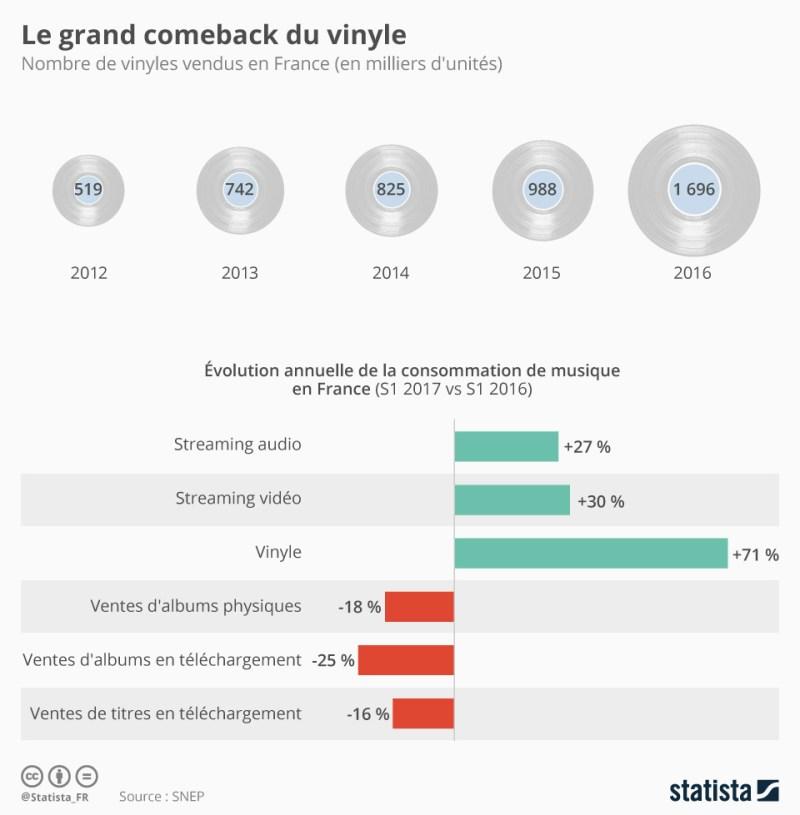 Infographie: Le grand comeback du vinyle | Statista