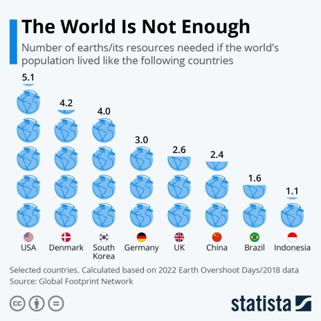 number of earths needed if the world's population lived like following countries