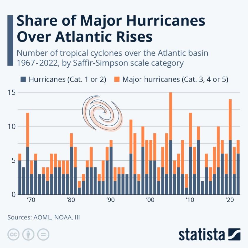 Hurricanes over the Atlantic basin