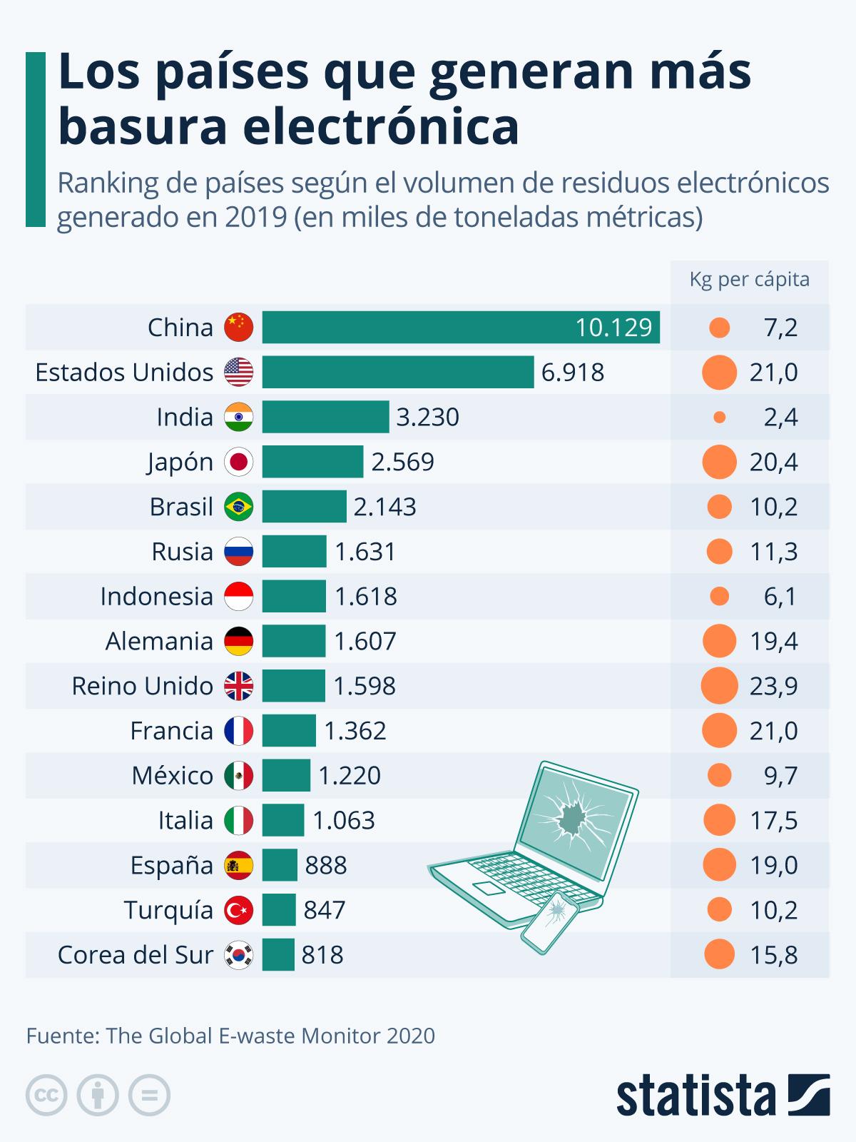 Gráfico: China y Estados Unidos, a la cabeza en la generación de ...