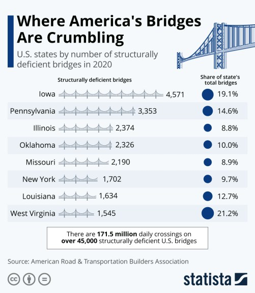 Infographic: Where America's Bridges Are Crumbling | Statista