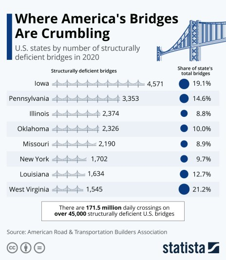 Thousands Of American Bridges Are Falling Apart