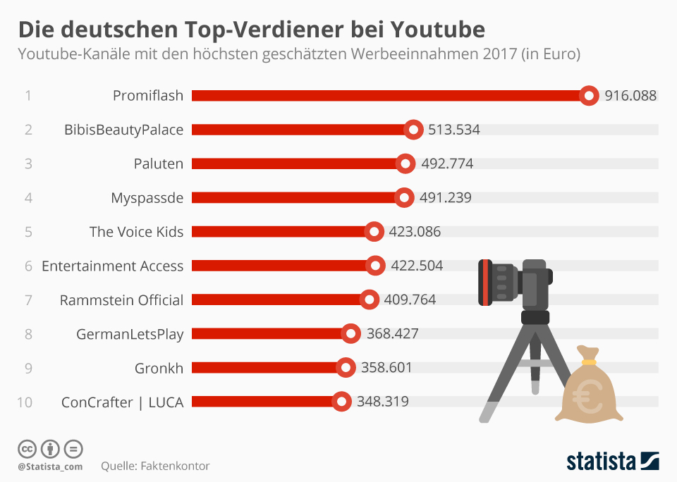 Infografik: Die deutschen Top-Verdiener bei Youtube | Statista