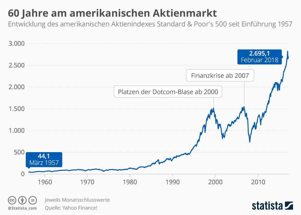 Business intelligence is what s&p ratings are all about. Infografik Der S P 500 60 Jahre Am Amerikanischen Aktienmarkt Statista