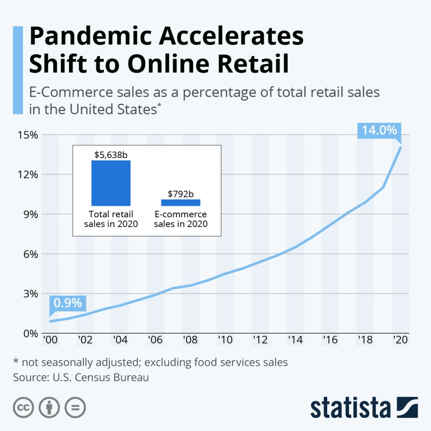 E-commerce share of total retail sales