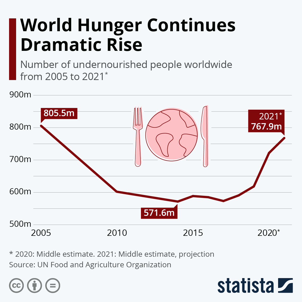 Infographic: World Hunger Rises For Third Successive Year | Statista