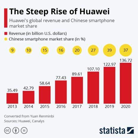 huawei revenue and smartphone market share