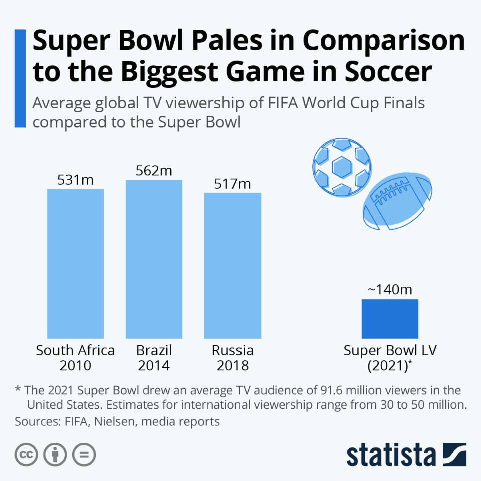 Assessing Super Bowl LV Advertising