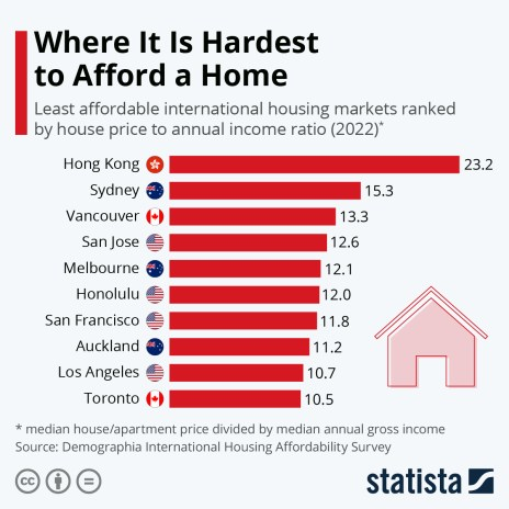 Places where it's hardest to afford a home