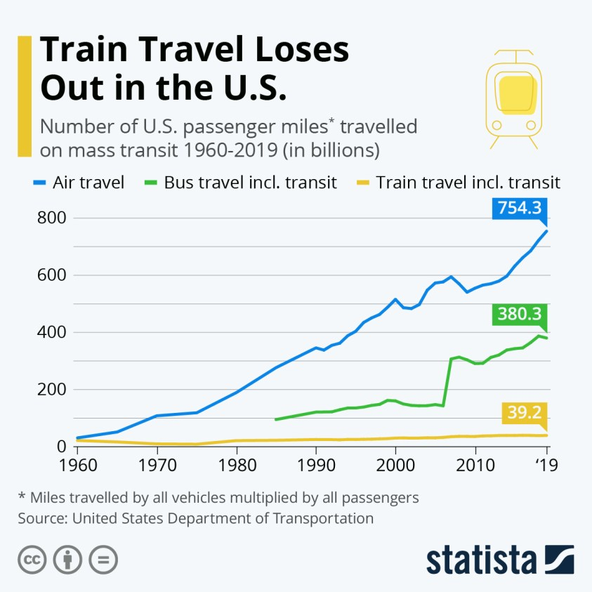 miles travelled on trains planes buses in the U.S.