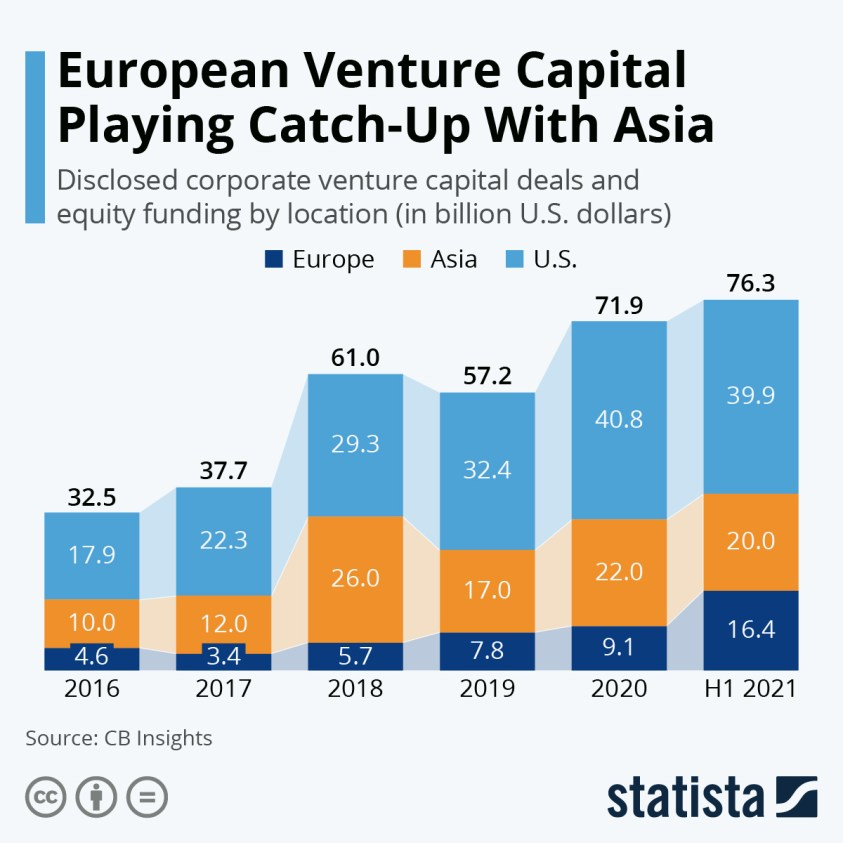 share of corporate venture capital deals by continent