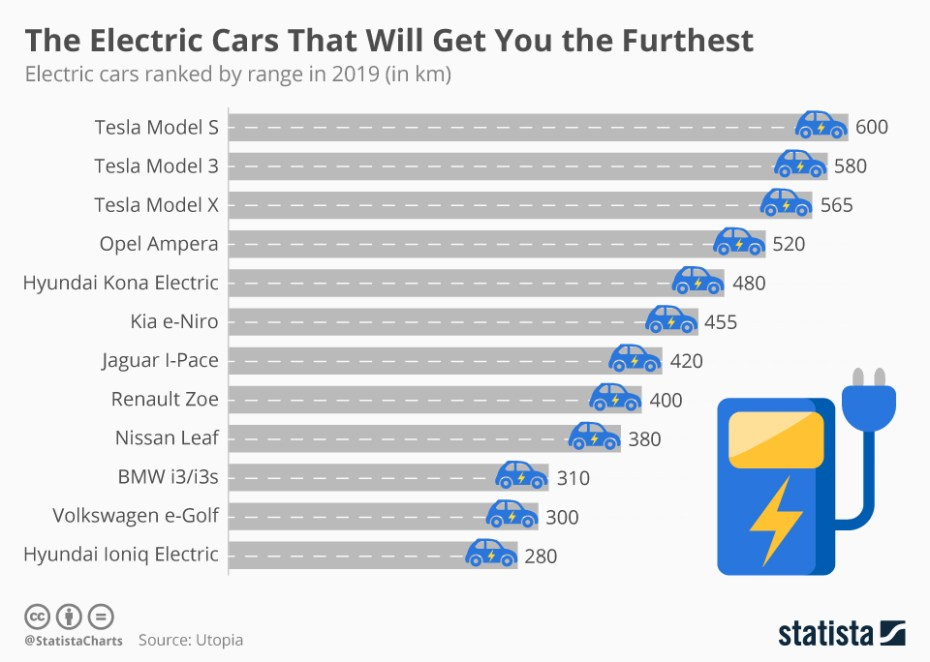 Infographic: The Electric Cars That Will Get You the Furthest   Statista