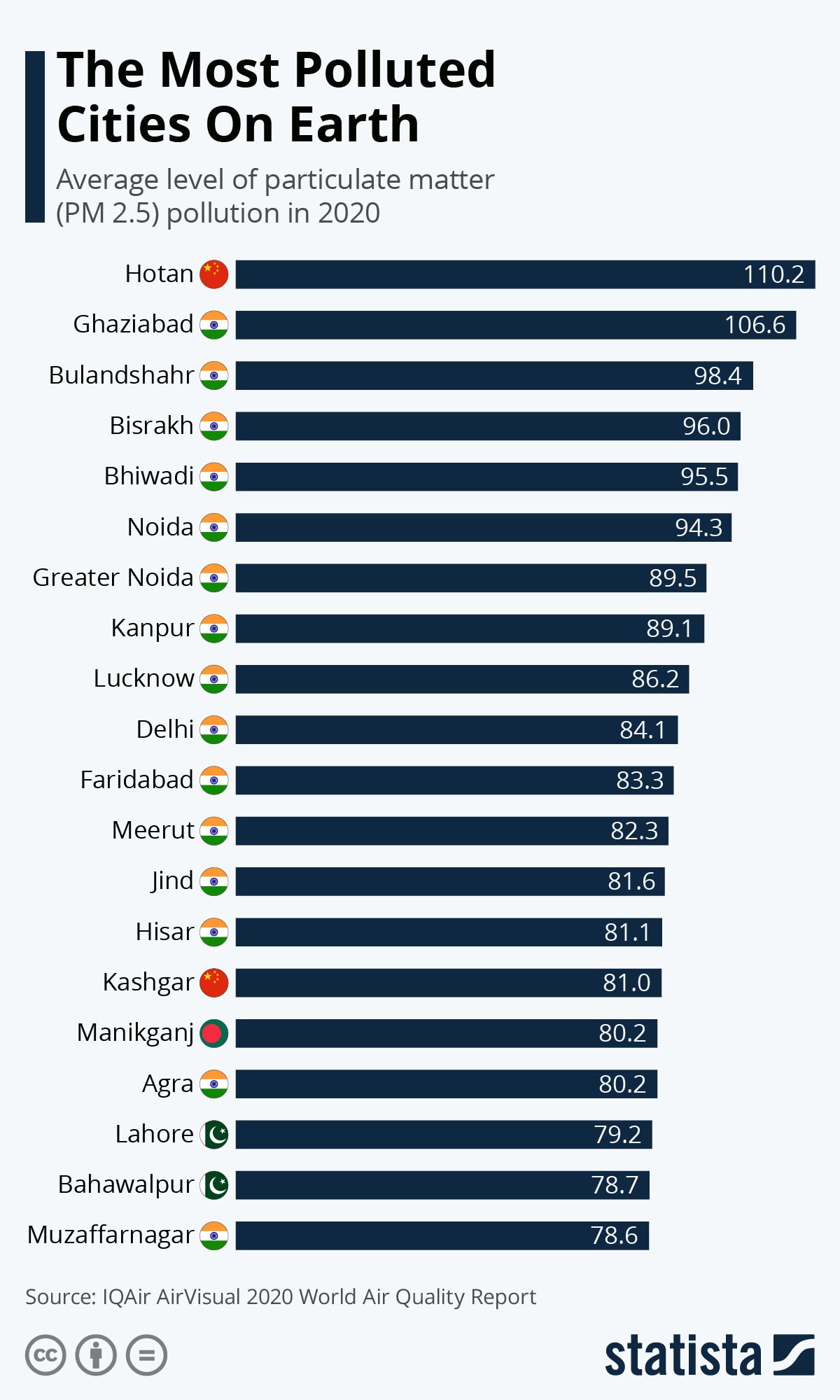 Infographic: India Has The Most Polluted Cities On Earth | Statista