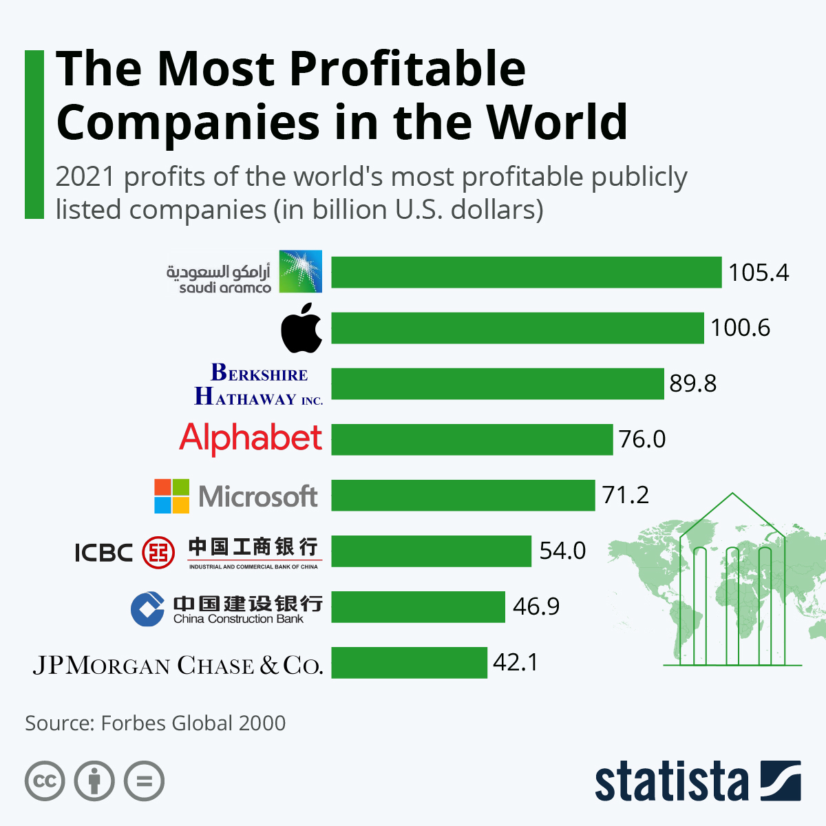 Chart The Most Profitable Companies In The World