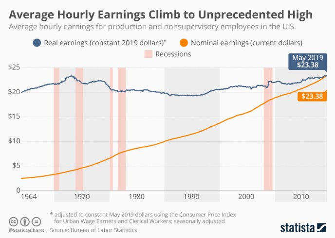 Infographic: Average Hourly Earnings Climb to Unprecedented High   Statista
