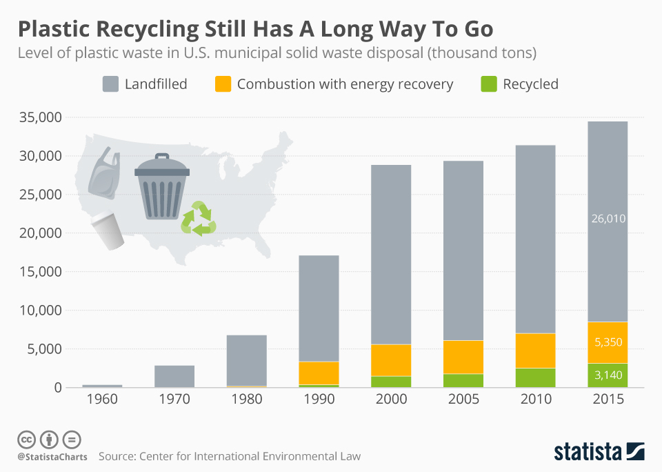 Infographic: Plastic Recycling Still Has A Long Way To Go     Statista