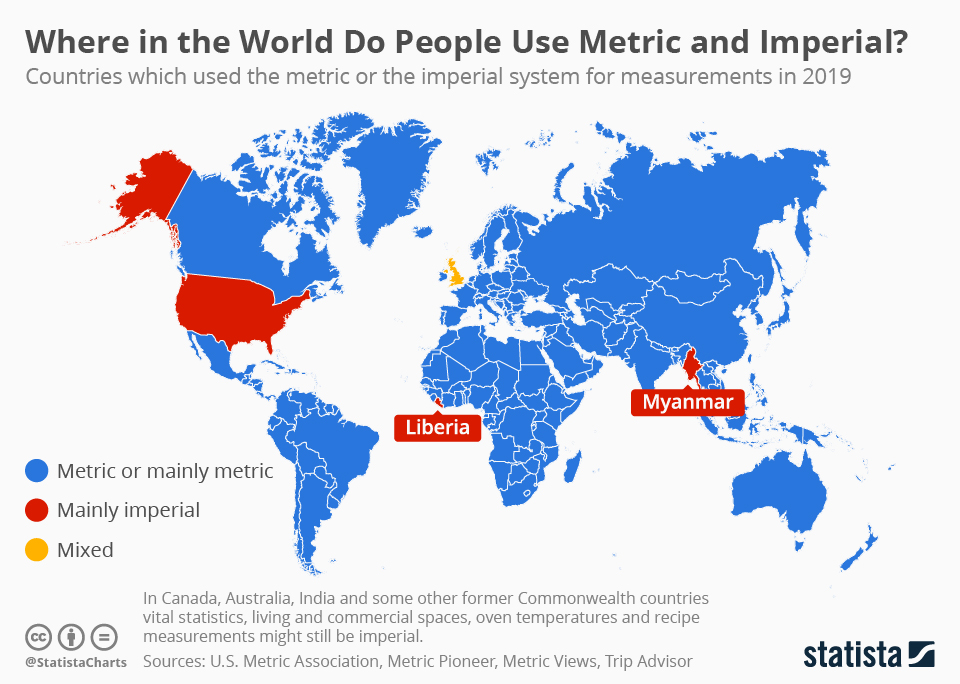 Chart: Only Three Countries in the World (Officially) Still Use the Imperial  System | Statista