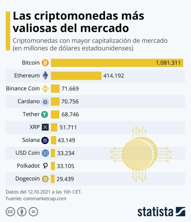 Infografía: Bitcoin, la criptomoneda más importante en valor de mercado | Statista