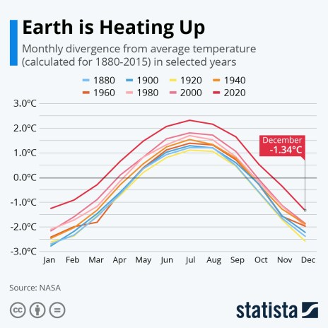 global warming monthly divergence