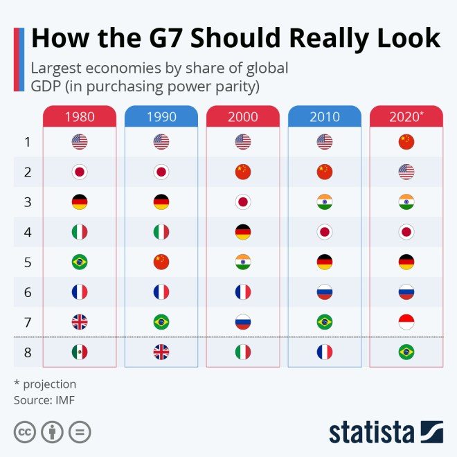 Infographic: How The G7 Should Really Look | Statista