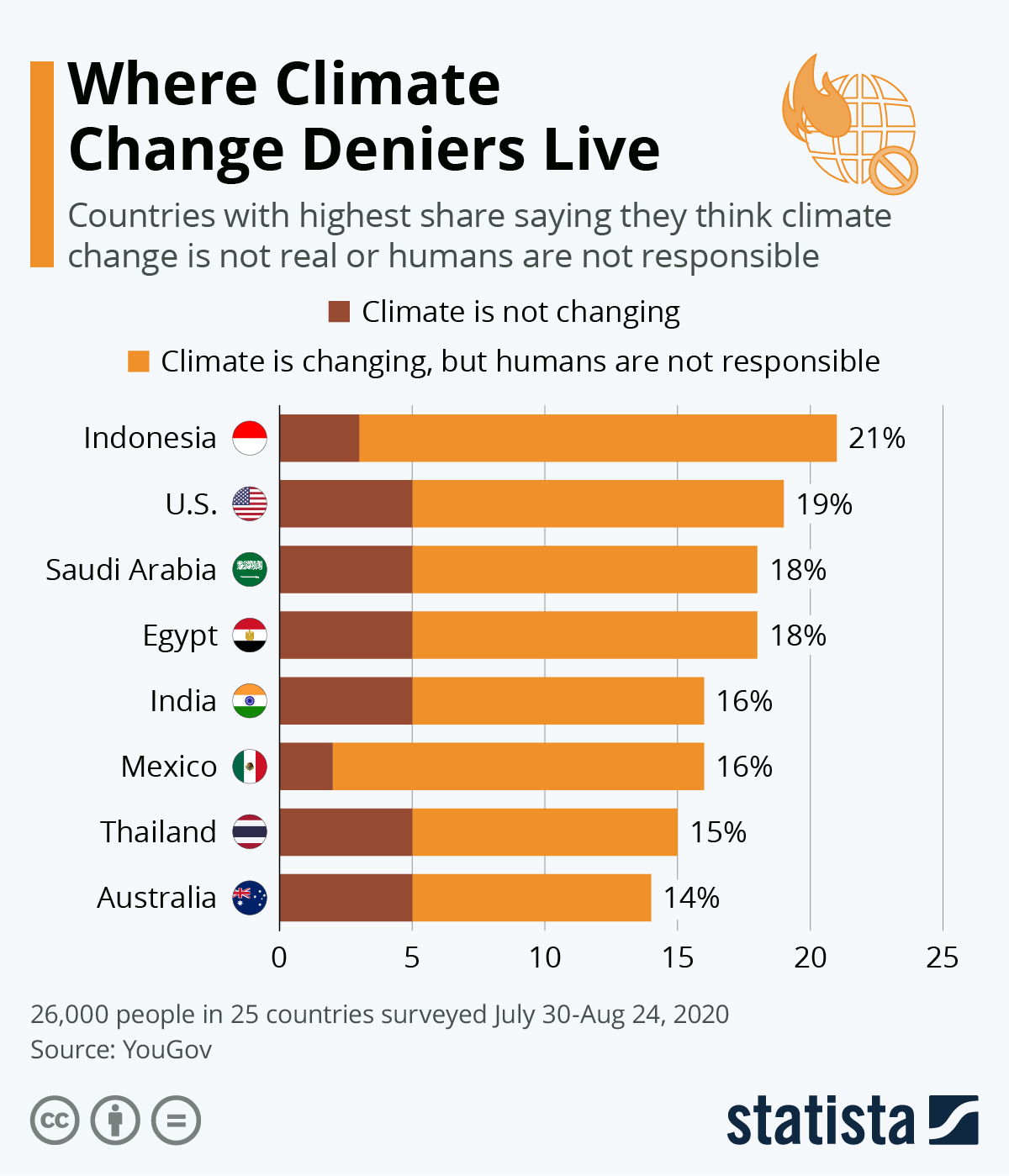 Chart: Where Climate Change Deniers Live | Statista