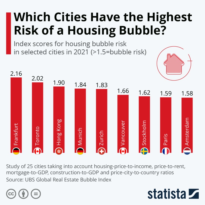 cities on housing bubble index