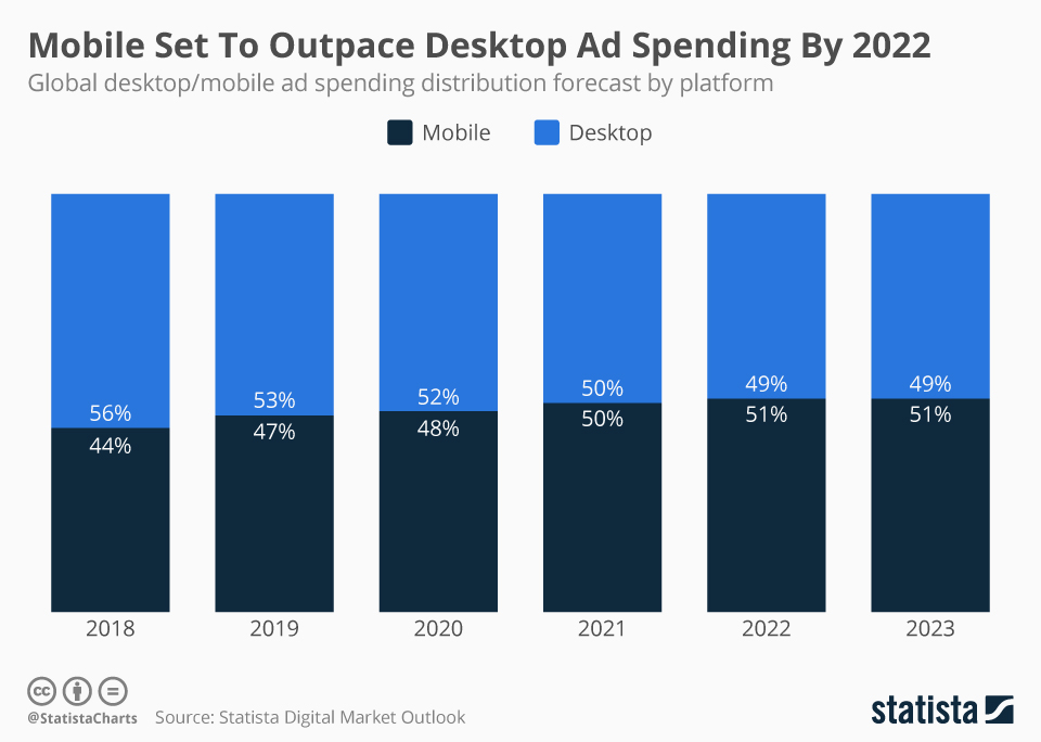 Infographic: Mobile Set To Outpace Desktop Ad Spending By 2022 | Statista