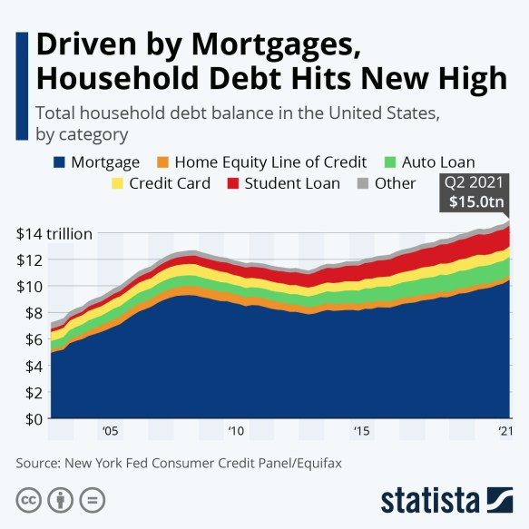 Driven by Mortgages, U.S. Household Debt Hits New High | Statista