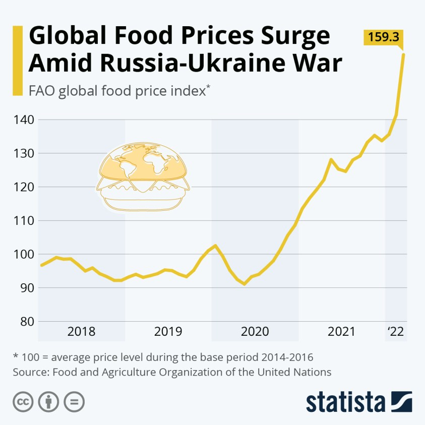 U.N. Global Food Price Index