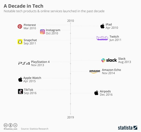 Infographic: A Decade in Tech | Statista