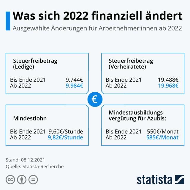 Was sich 2020 finanziell ändert, Freibetrag für Versorgungsbezüge, Steuerfreibetrag, Verpflegungspauschale und Mindestlohn.