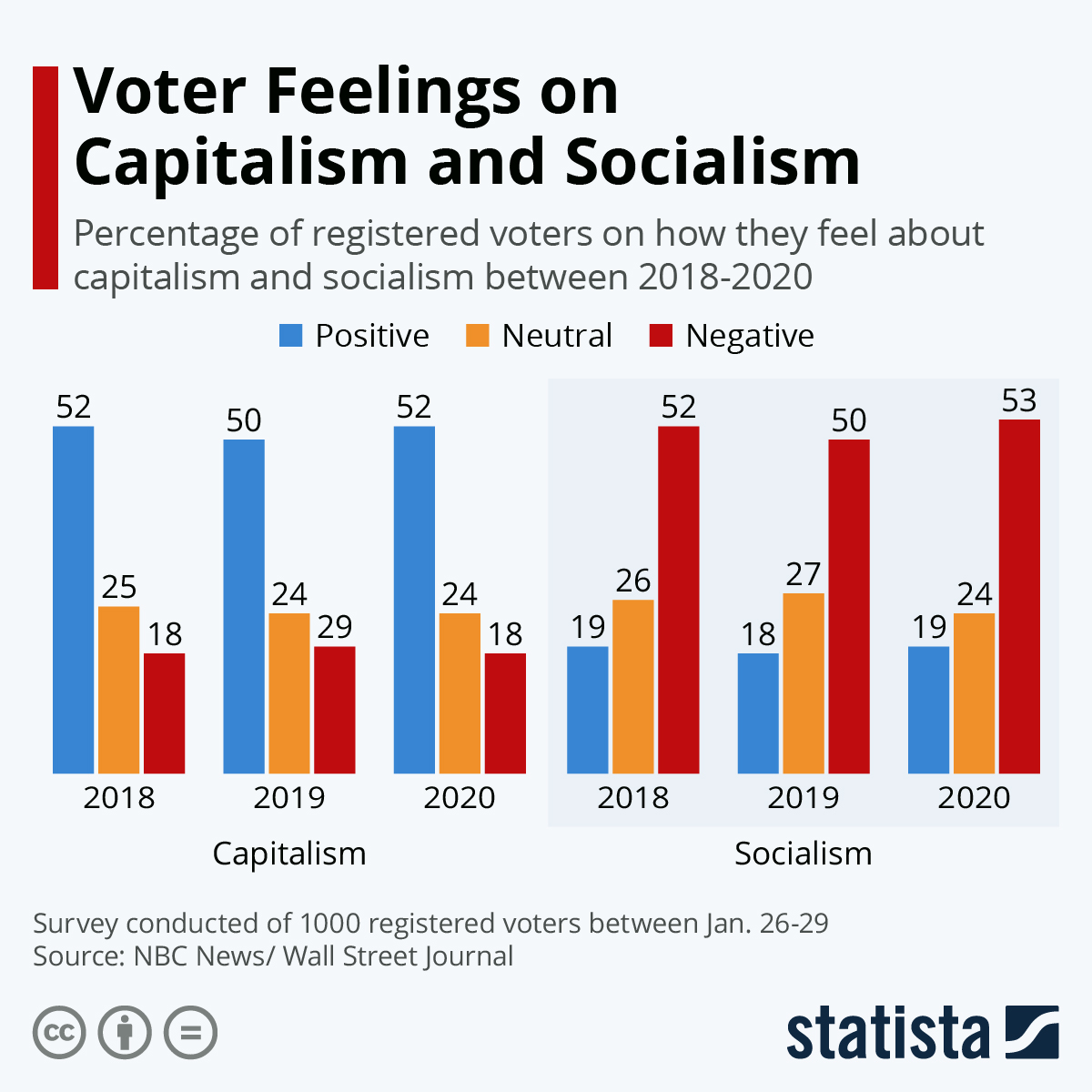 Chart Voter Feelings On Capitalism And Socialism