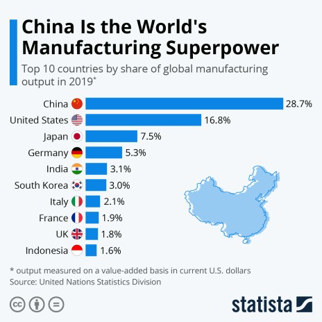 Top 10 countries by share of global manufacturing output