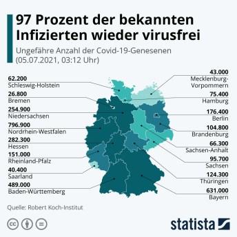 Infografik: 92 Prozent der bekannten Corona-Betroffenen sind virusfrei | Statista