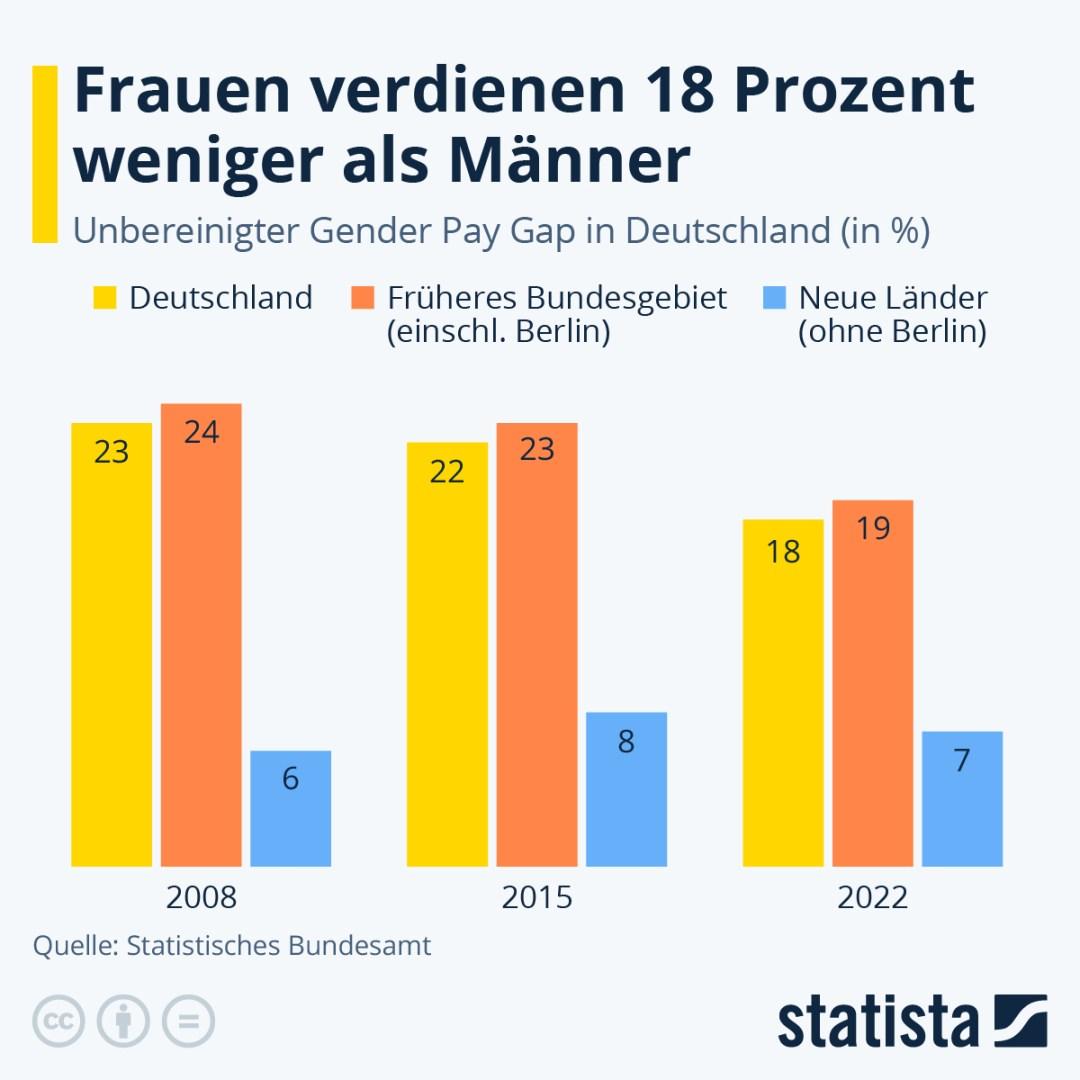 Infografik: Frauen verdienten 18% weniger als Männer | Statista