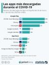 Infografía: Las apps más descargadas durante el COVID-19 | Statista