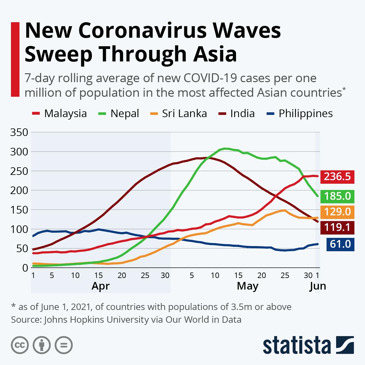 Infographic: New Coronavirus Waves Sweep Through Asia   Statista