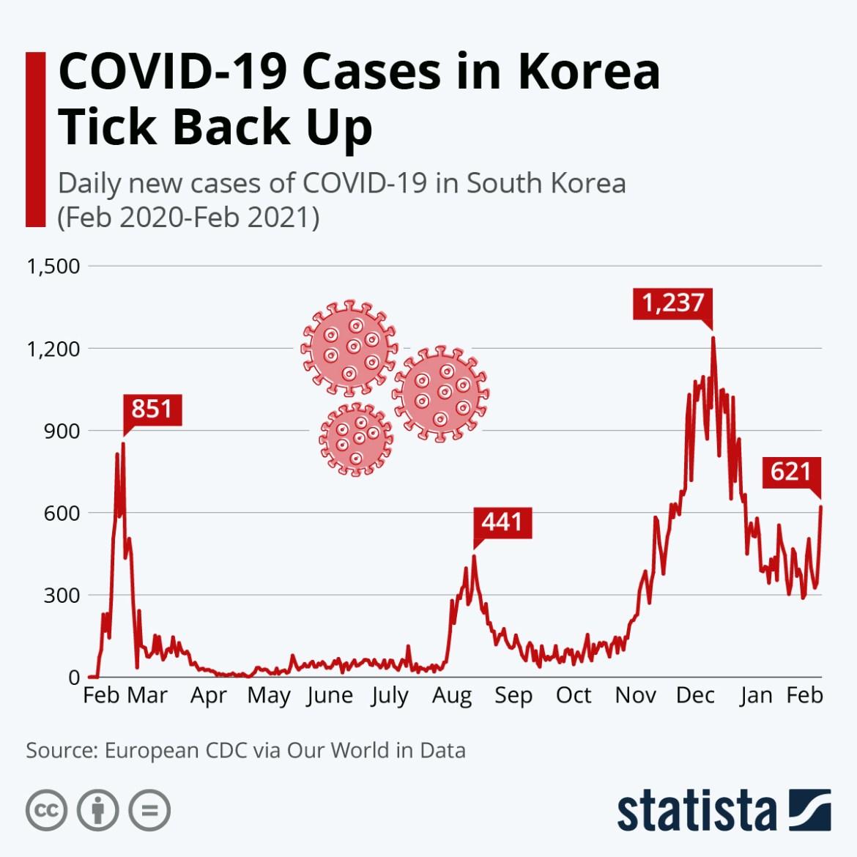 Second Wave of Coronavirus, Coronavirus, Second Wave, कोरोना, कोरोनाचा थयथयाट